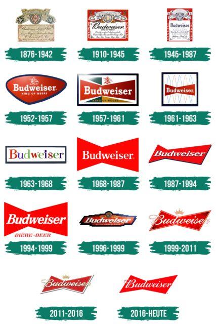 Budweiser Logo Geschichte