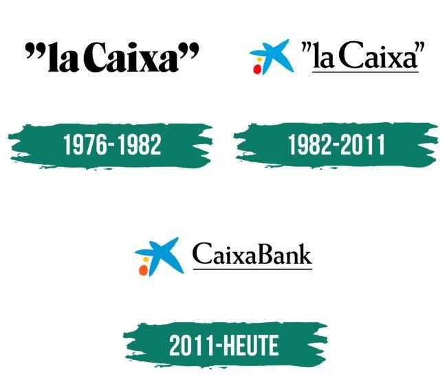 Caixabank Logo Geschichte