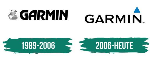 Garmin Logo Geschichte
