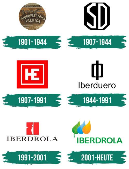 Iberdrola Logo Geschichte