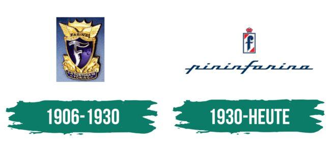 Pininfarina Logo Geschichte