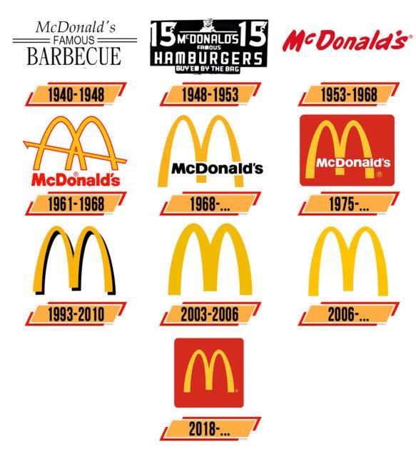 McDonald's Logo Geschichte