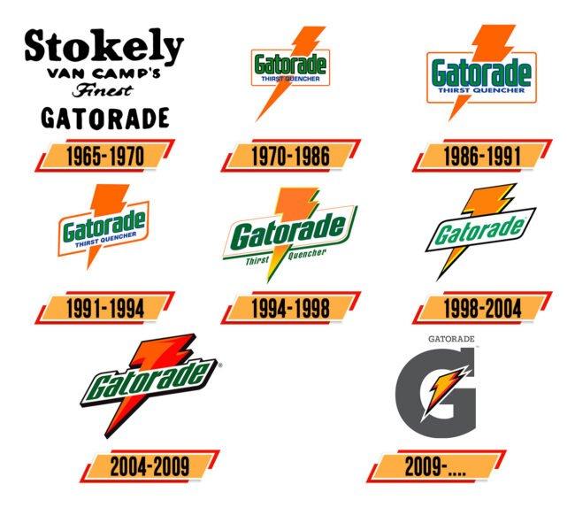 Gatorade Logo Geschichte
