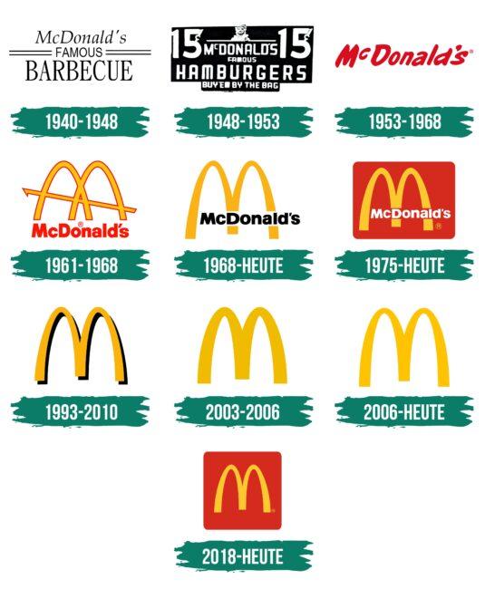McDonalds Logo Geschichte