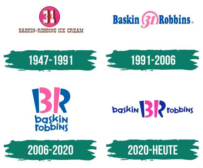 Baskin Robbins Logo Geschichte