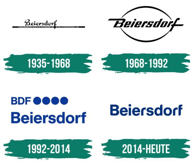 Beiersdorf Logo Geschichte