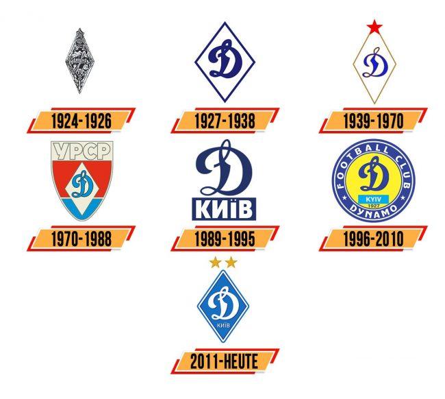 Dynamo Kiev Logo Geschichte