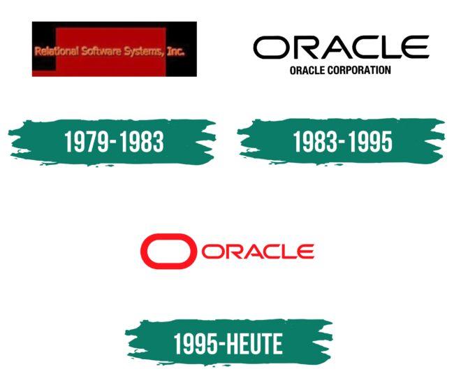 Oracle Logo Geschichte