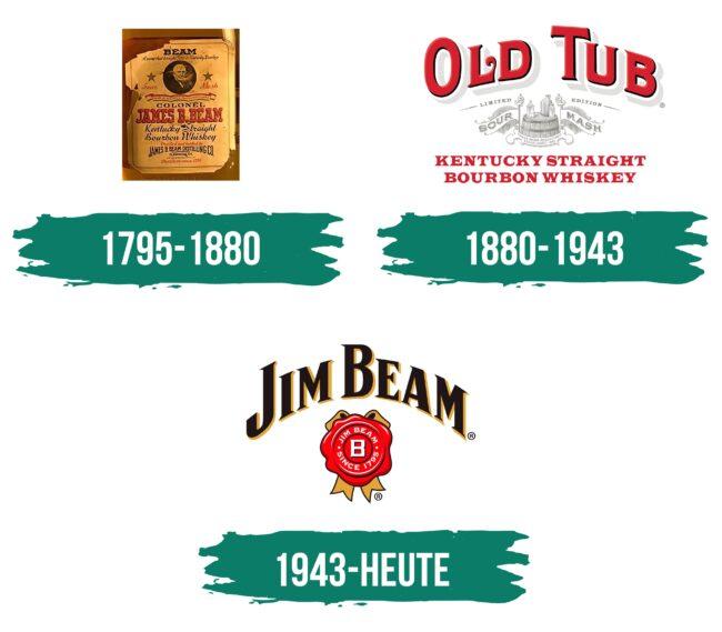 Jim Beam Logo Geschichte