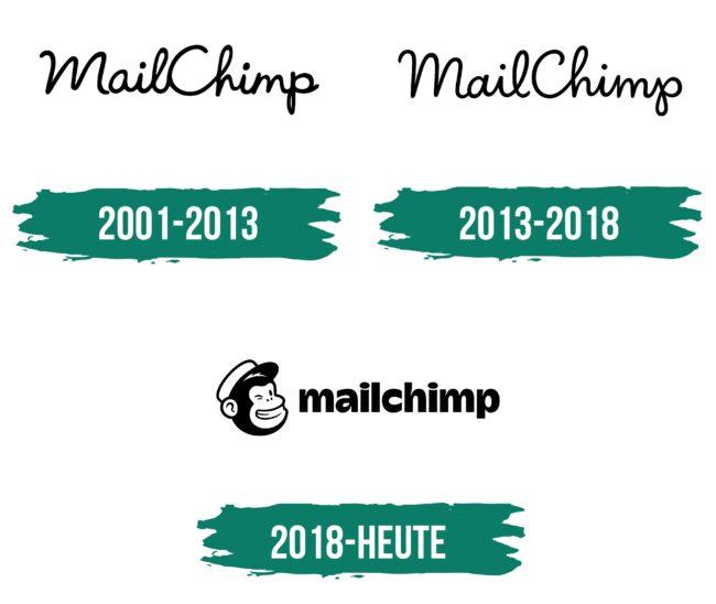 Mailchimp Logo Geschichte