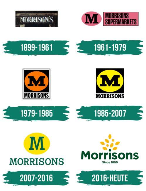 Morrisons Logo Geschichte