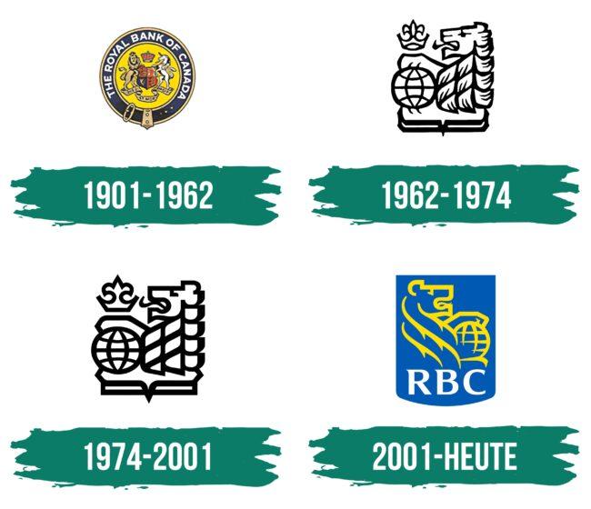 RBC Logo Geschichte