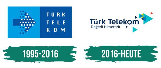 Turk Telekom Logo Geschichte