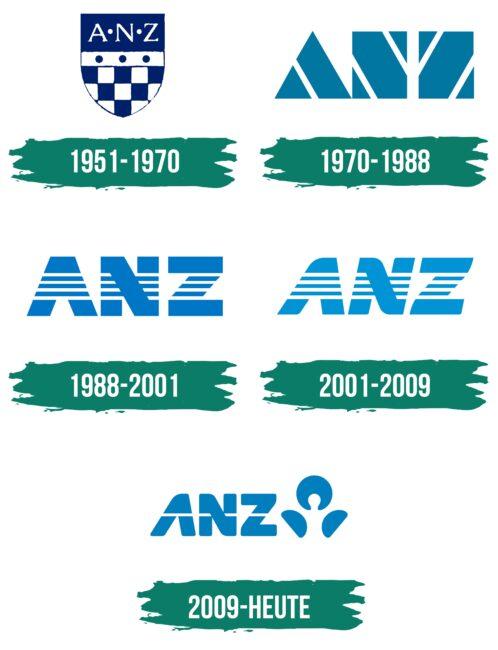 ANZ Logo Geschichte
