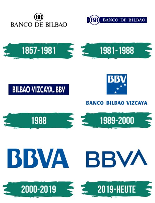 BBVA Logo Geschichte