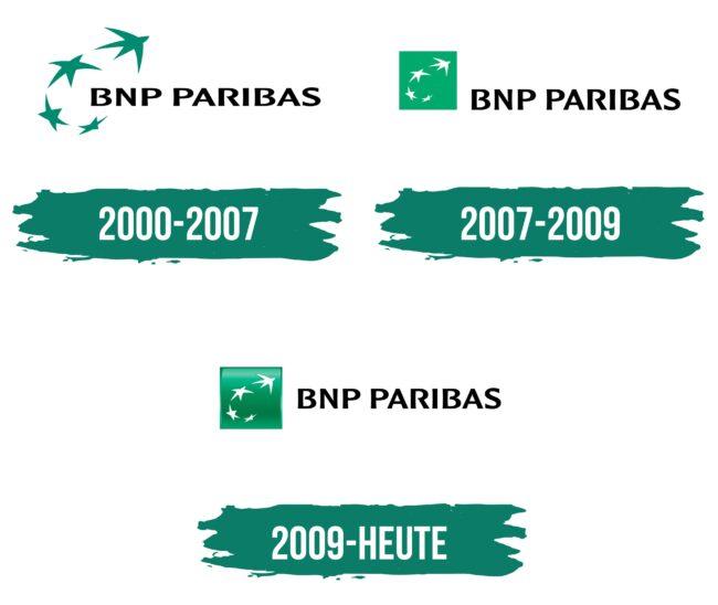 BNP Paribas Logo Geschichte