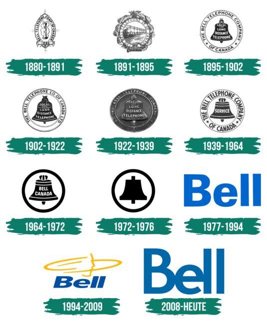Bell Logo Geschichte