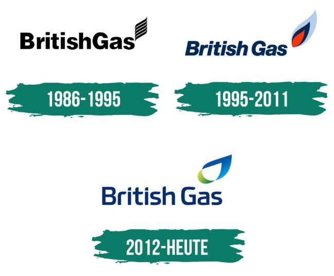 British Gas Logo Geschichte