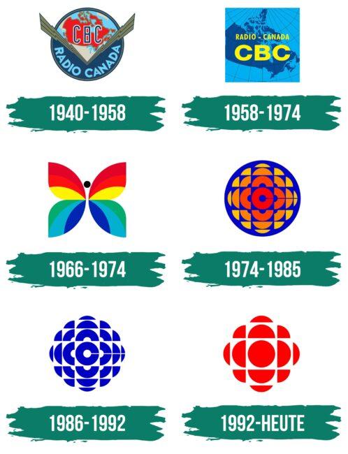 CBC Logo Geschichte