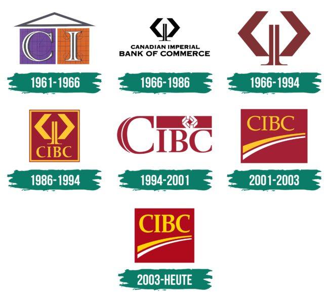 CIBC Logo Geschichte