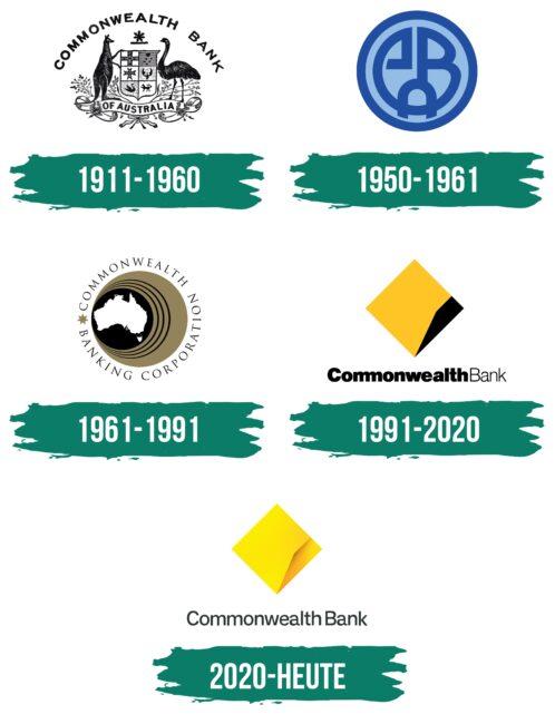 Commonwealth Bank Logo Geschichte