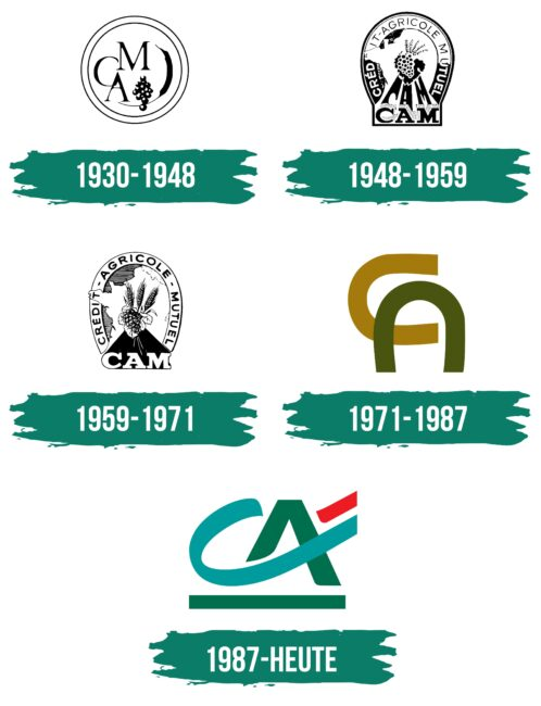 Crédit Agricole Logo Geschichte