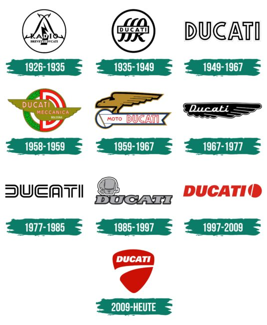 Ducati Logo Geschichte