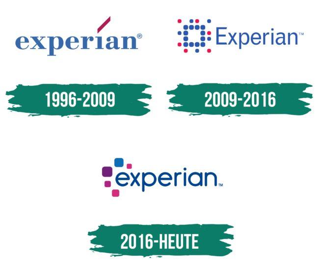 Experian Logo Geschichte