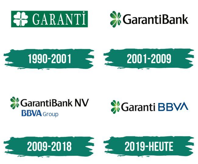 Garanti Logo Geschichte