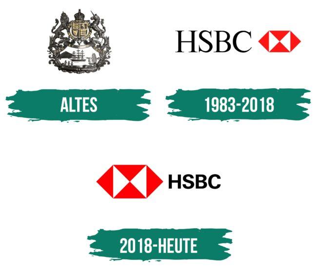 HSBC Logo Geschichte