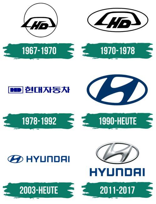 Hyundai Logo Geschichte