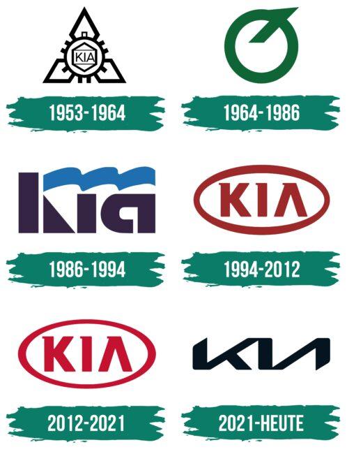 Kia Logo Geschichte