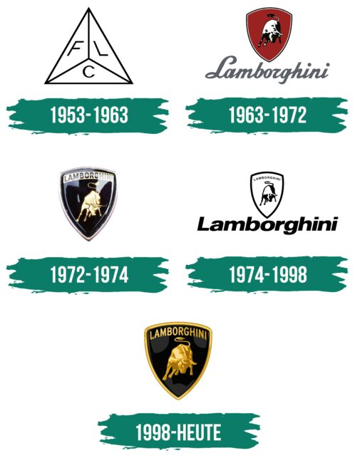 Lamborghini Logo Geschichte
