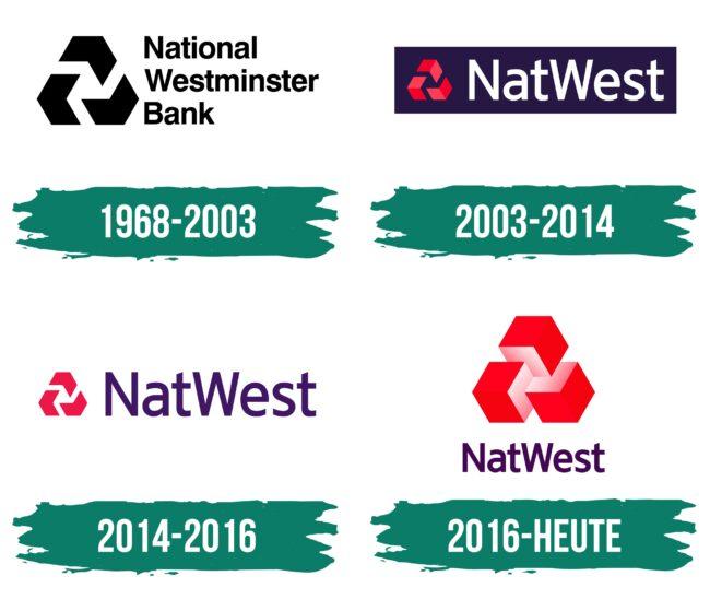 NatWest Logo Geschichte