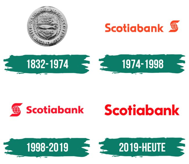Scotiabank Logo Geschichte