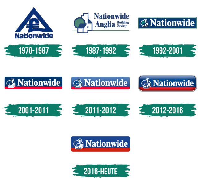 Nationwide Logo Geschichte