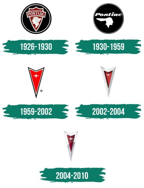 Pontiac Logo Geschichte
