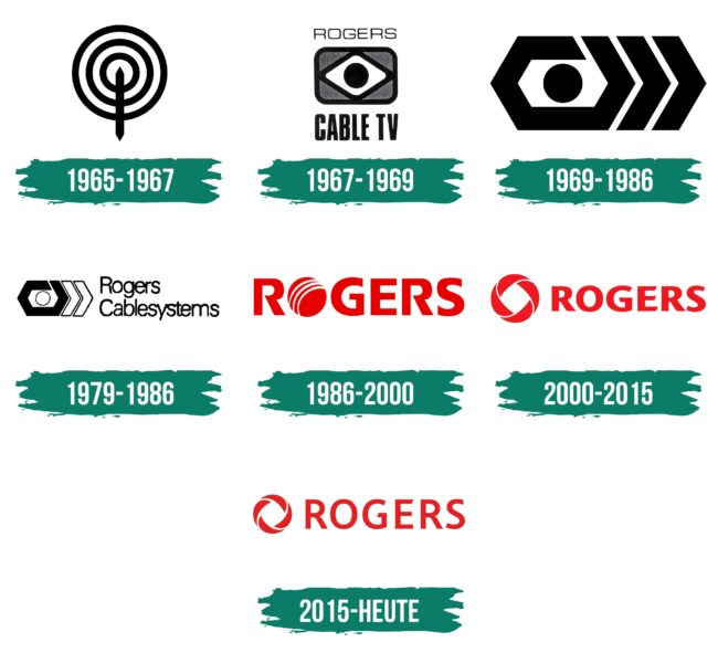 Rogers Logo Geschichte