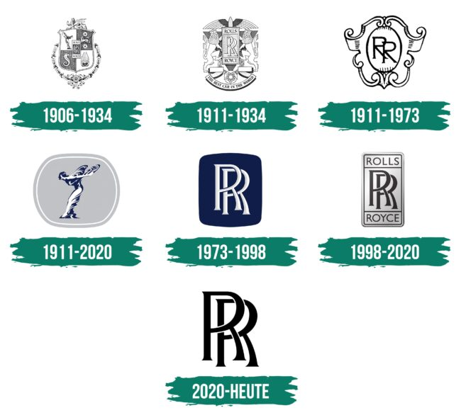 Rolls-Royce Logo Geschichte