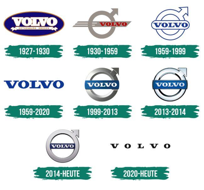 Volvo Logo Geschichte
