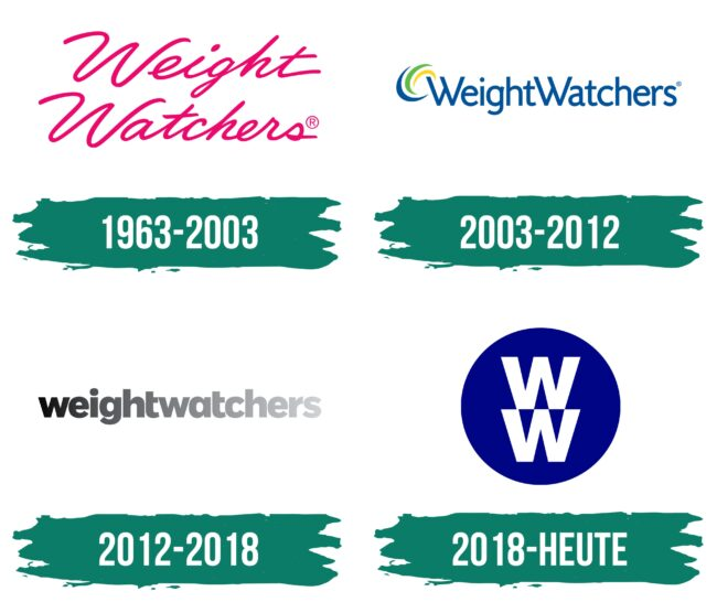 Weight Watchers Logo Geschichte