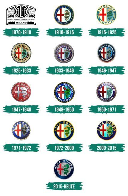 Alfa Romeo Logo Geschichte