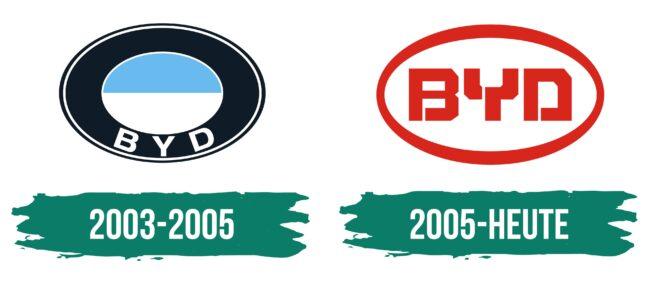 BYD Logo Geschichte