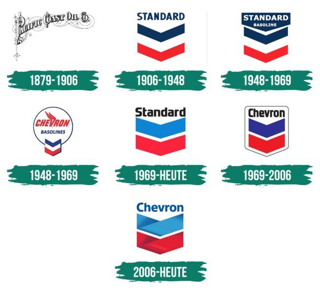 Chevron Logo Geschichte