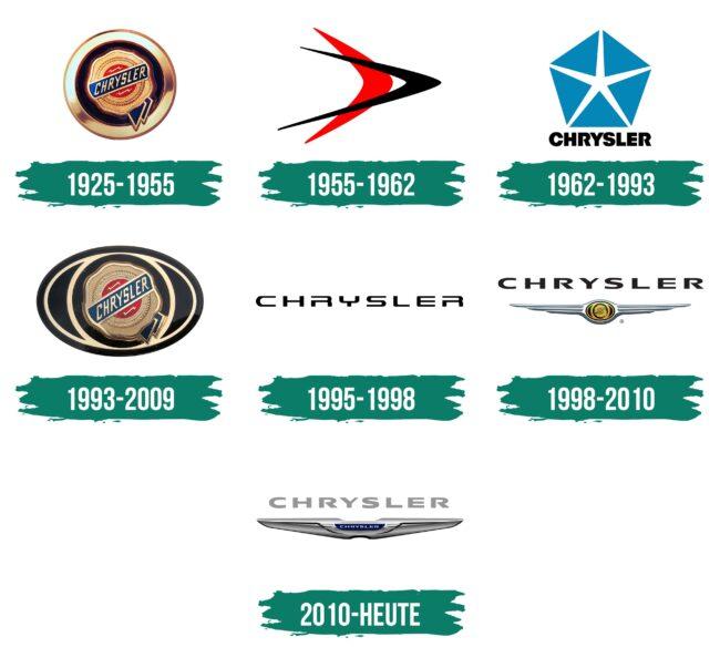 Chrysler Logo Geschichte