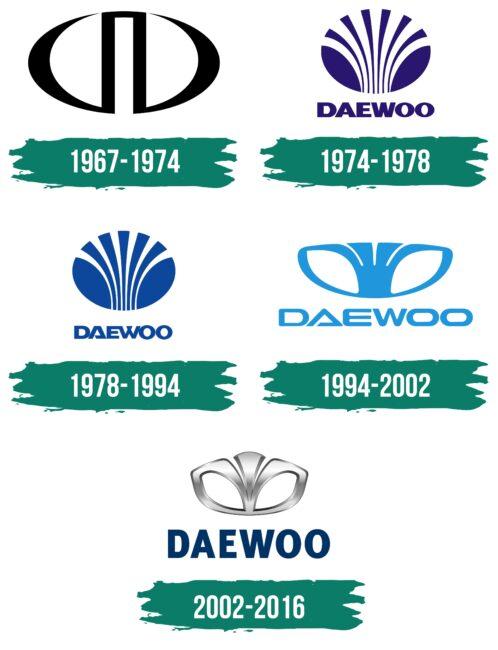 Daewoo Logo Geschichte