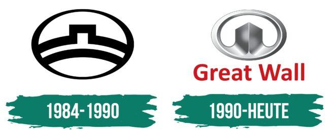 Great Wall Logo Geschichte