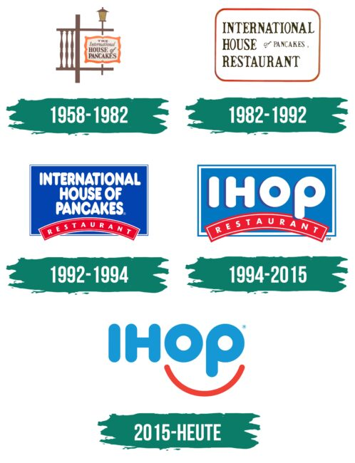 IHOP Logo Geschichte