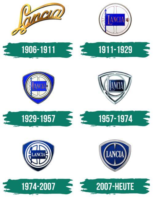 Lancia Logo Geschichte