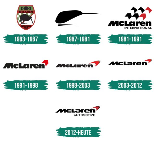 Mclaren Logo Geschichte